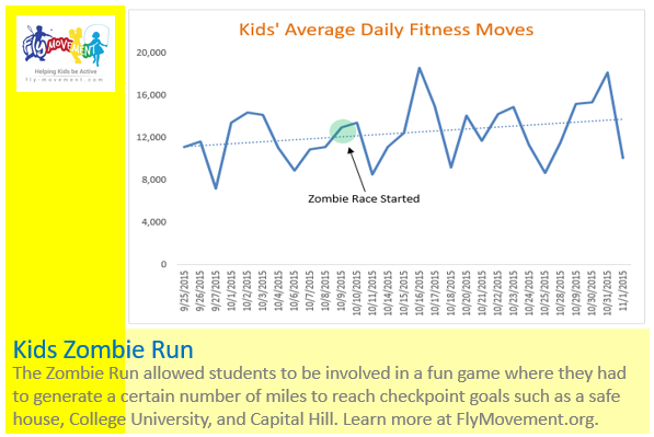 Kids fitness data