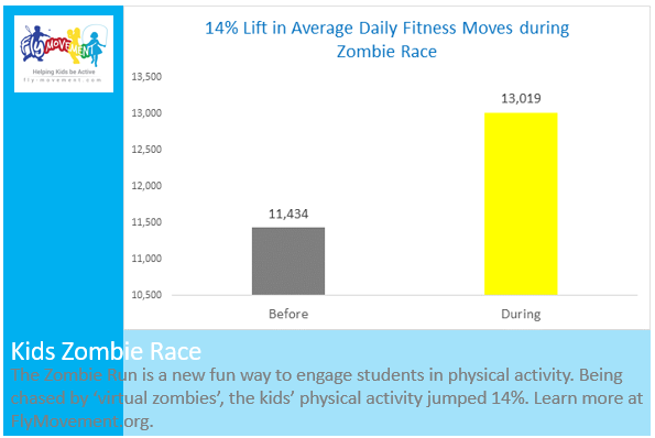 Kids Health Data