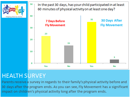 analyzing kids health survey